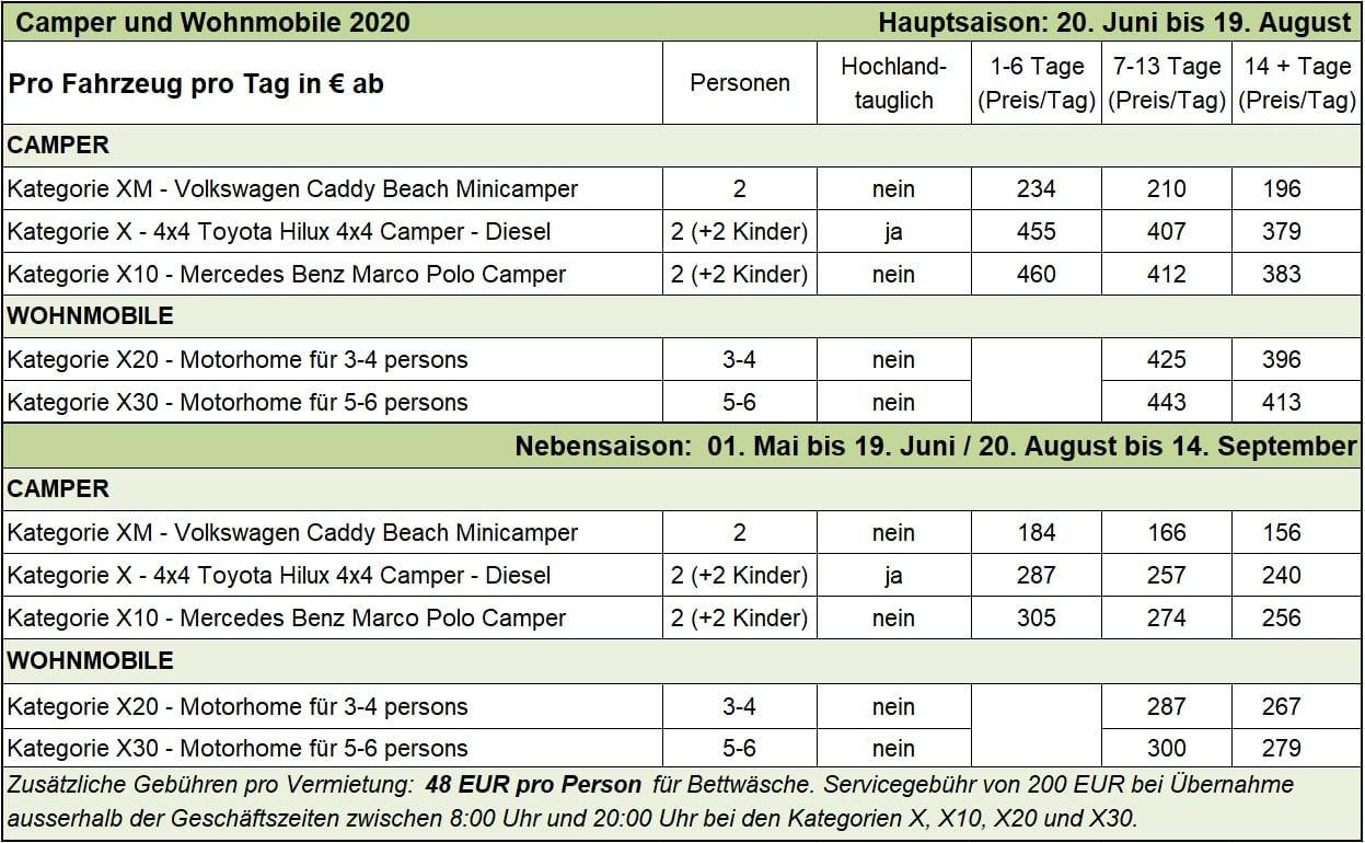 Preis Camper und Wohnmobile